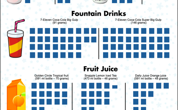 Rethink your Sugary Drink